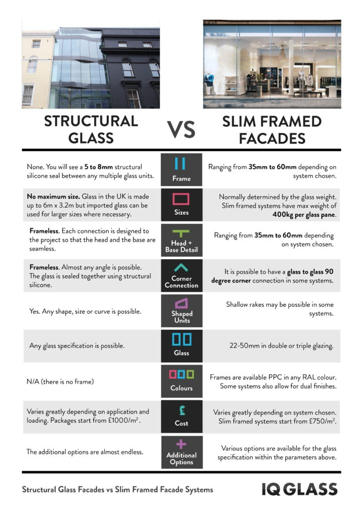 infographic on comparison of structural glass and glass facade