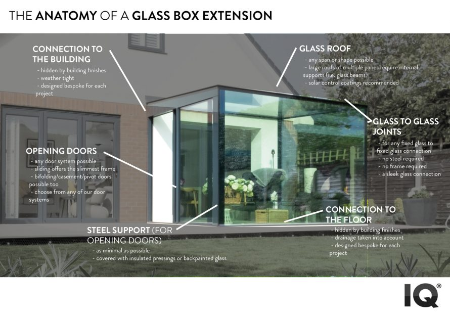 anatomy of a glass box extension
